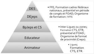 PyramideFormation